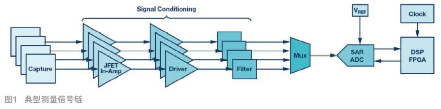 高精度SAR模数转换器的抗混叠滤波考虑因素