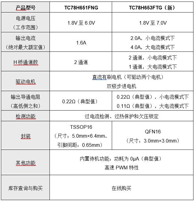 東芝推出支持1.8V低電壓和4.0A大電流驅動的H橋驅動器IC