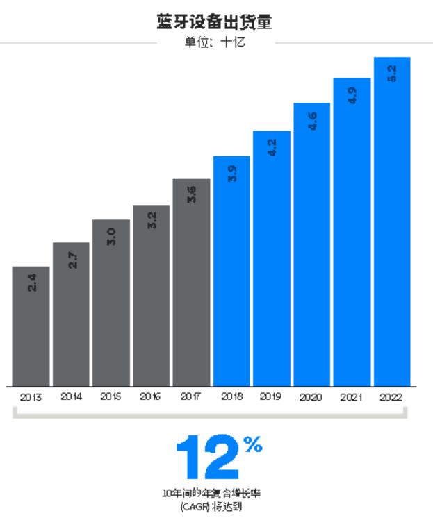蓝牙走过二十载,mesh与蓝牙5等新规范成为成长驱动力