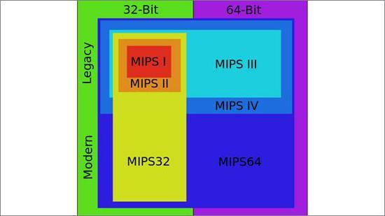 死拼x86/ARM!这一老牌CPU架构免费了