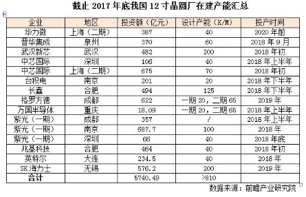 中国将再添两座12吋晶圆厂:富士康投资620亿,夏普投资611亿?