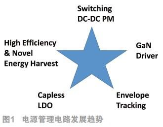 从ISSCC 2019看电源、模拟、数据转换器、前瞻领域的技术动向
