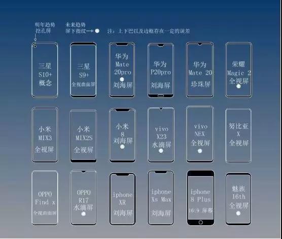 2018全面屏形态和屏下指纹手机一览 2019年手机发展趋势