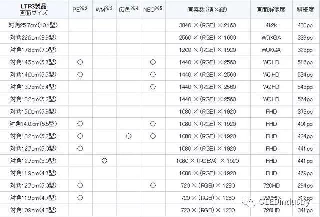 中国财团拟30多亿拿下JDI 33%股权!出资300亿支持OLED产线建设