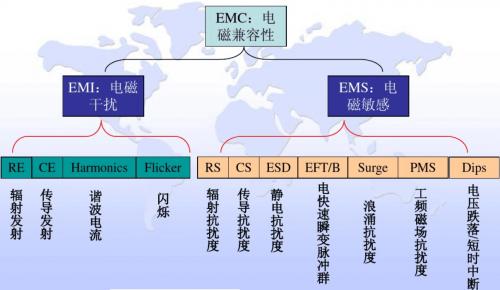 DC-DC开关电源EMI分析与优化设计