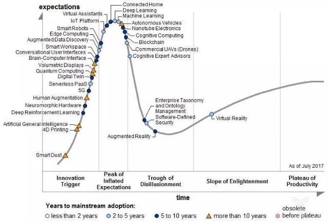 AI繁荣背后:30年停滞 物联网是下一个技术浪潮吗?