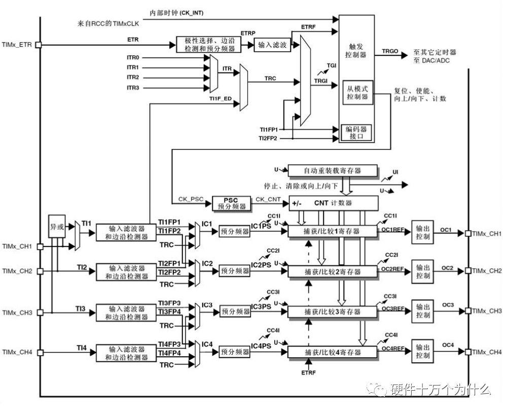 单片机中各种周期的关系与定时器原理