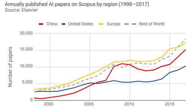 斯坦福AI指數報告發布,中國AI哪些方面領先?