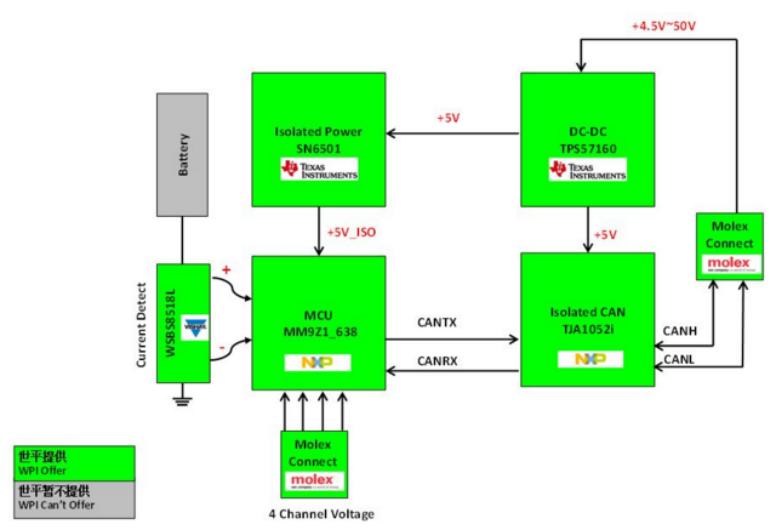 大联大世平集团推出基于NXP产品的车用大电流检测器解决最新平台送彩金