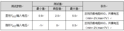 CAN一致性測試之輸入電壓閾值測試