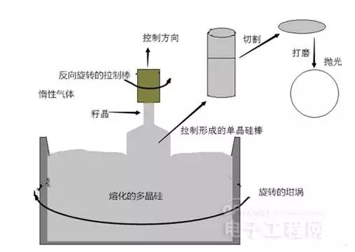制作一颗硅晶圆需要多少种半导体设备?光刻机仅仅是九牛一毛