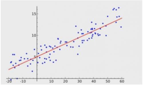七大统计模型详解