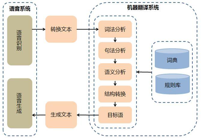 人工智能可以取代同传翻译吗?