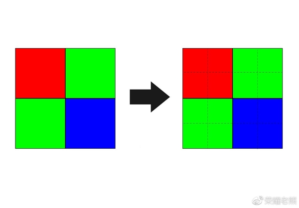 三星/索尼4800万像素摄像头到底有何区别?看完秒懂