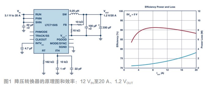 面向SoC和微处理器应用的高效率20 A单芯片Silent Switcher 2稳压器