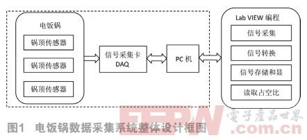 电饭锅数据采集平台的设计