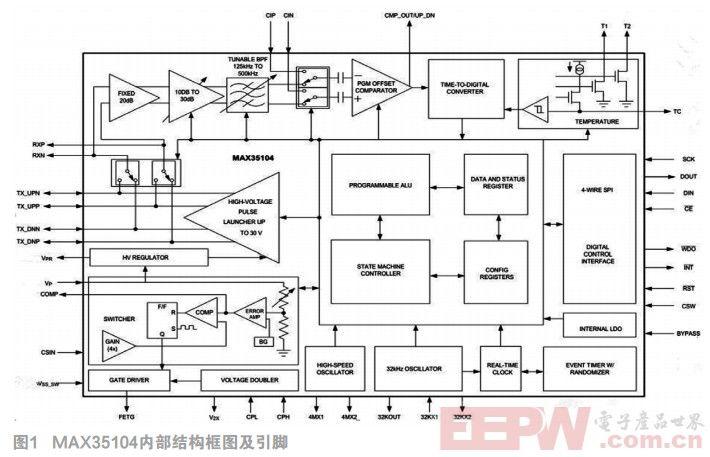 基于MAX35104的超声波燃气表计量技术研究