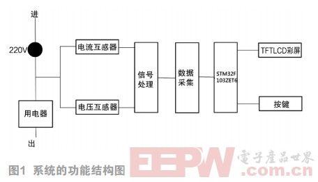 基于STM32的单相用电器分析监控装置的设计与实现