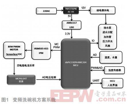 基于Microchip dsPIC33EP系列MCU的变频洗碗机应用