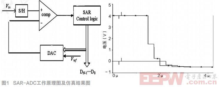 利用Multisim实现SAR-ADC的原理仿真与设计