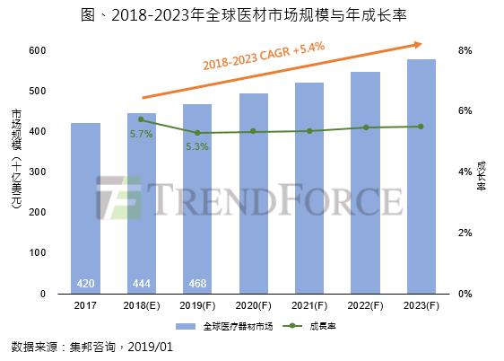 集邦咨询:2018年全球医材市场稳健成长,预计规模达4,442亿美元