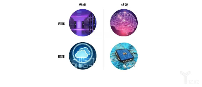 """人工智能芯片""""双PCT""""的投资逻辑"""