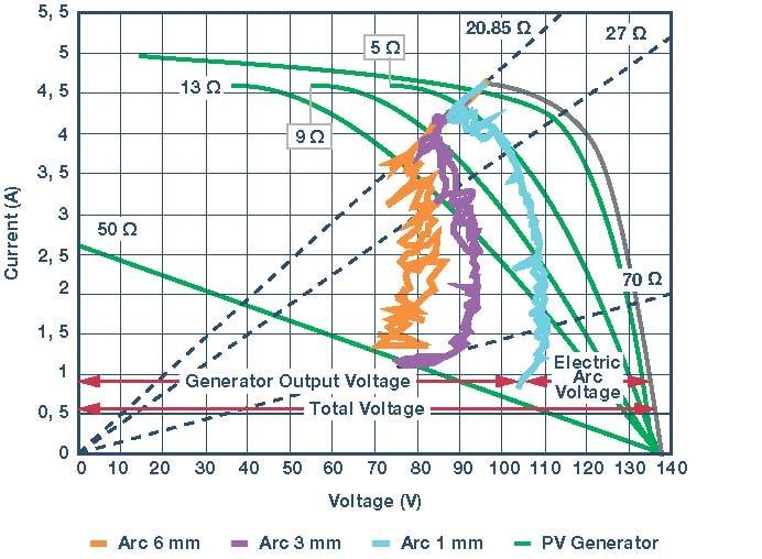 太阳能应用的电弧检测分析