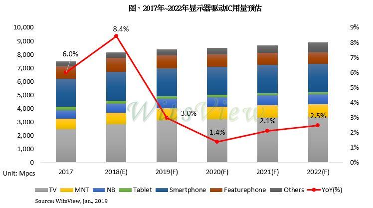 集邦咨询:2018年显示器驱动IC用量成长8.4%,2019年收敛至3%