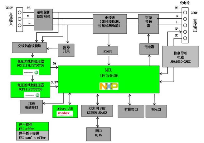 大联大世平集团推出基于NXP产品的联网交流充电桩系统解决方案