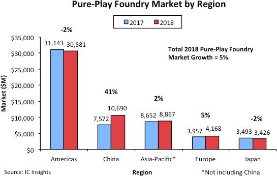 ICInsights:中国推动了2018年整个晶圆代工市场的增长