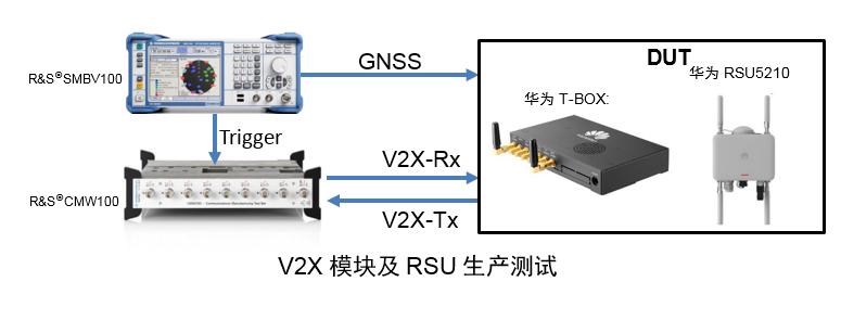 罗德与施瓦茨携手华为成功调试完成V2X模块及RSU生产测试方案