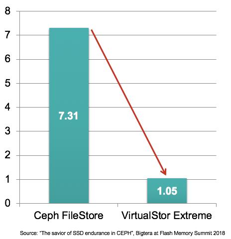 Bigtera全闪存SDS新品VirtualStor™ Extreme亮相2019 CES