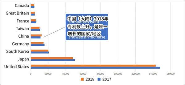 华为和京东方在美国专利排名快速提升,代表中国创新力持续增强