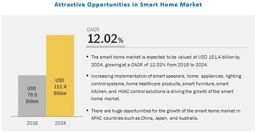 2024年全球智能家居市场规模将达1514亿美元