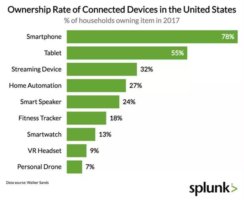 从消费端到企业端 从设备到数据:物联网市场的爆发式增长
