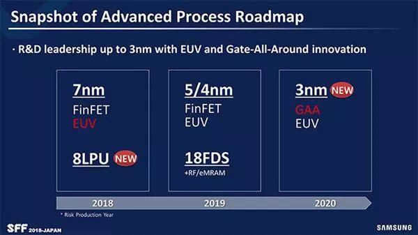 三星半导体:下半年会量产7nm EUV工艺 3nm最早2021年投入量产
