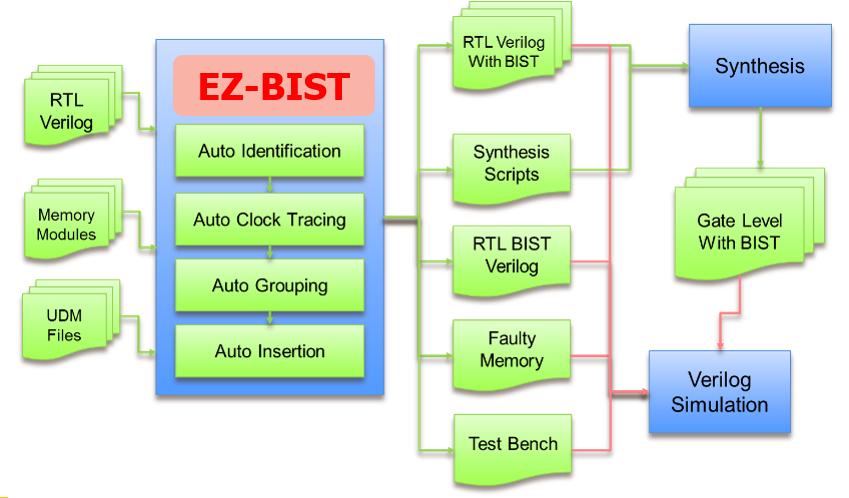 芯测科技提供便捷版内存测试方案EZ-BIST