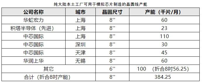 瞄准市场 错位发展——中国需要提升模拟和功率半导体技术与产能
