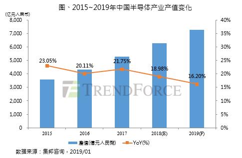 中國2019年半導體產值成長率為16.2%