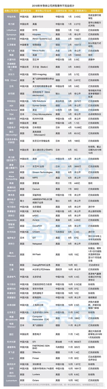 """2018半導體并購之變:科技巨頭闊斧收編,中國""""芯""""勢力多拳攪局"""