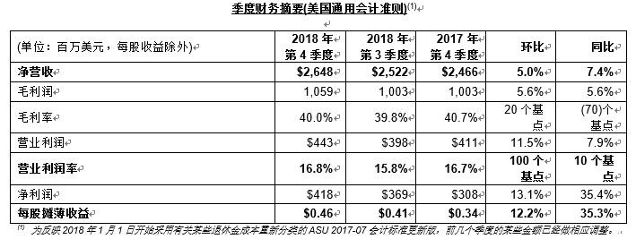 意法半导体公布2018财年第四季度及全年财报