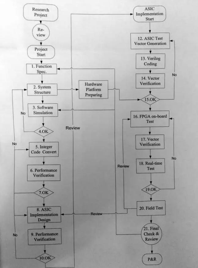 ASIC开发流程一览,全是干货
