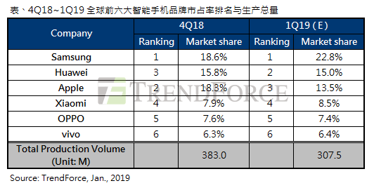 集邦咨询:2019年第一季智能手机市场进入严冬,生产总量年减10%
