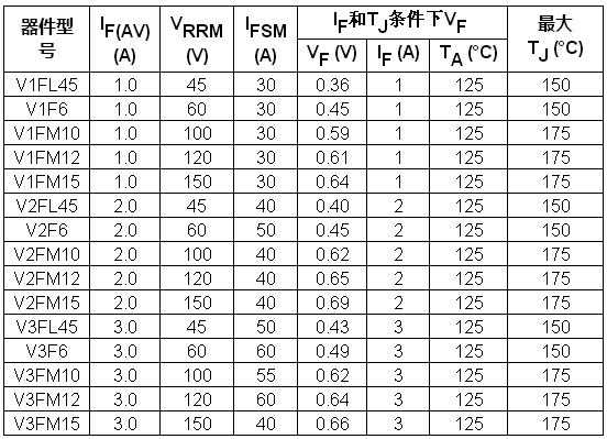 Vishay推出新型超薄SMF封裝TMBS?整流器,節省空間且提高功率密度和能效