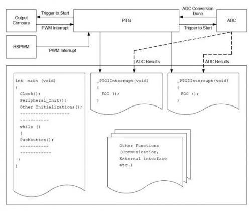使用用户可编程序列发生器简化时序关键应用案例解析