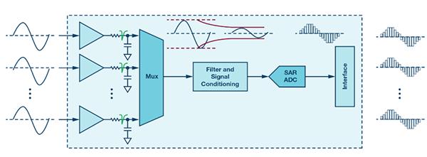 多通道数据采集(DAQ)系统的性能优化:关于输入建立时间的不为人