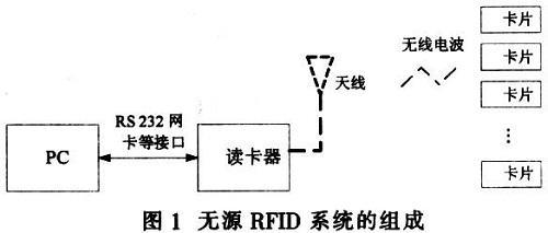 基于AT89S51和MF RC500的RFID阅读器系统设计