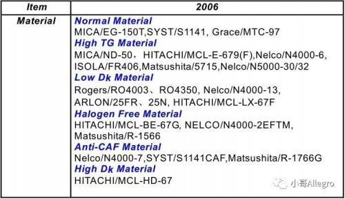 PCB技术详解:HDI技术实现高密度互连板(孔径3-5mil,线宽3-4mil)