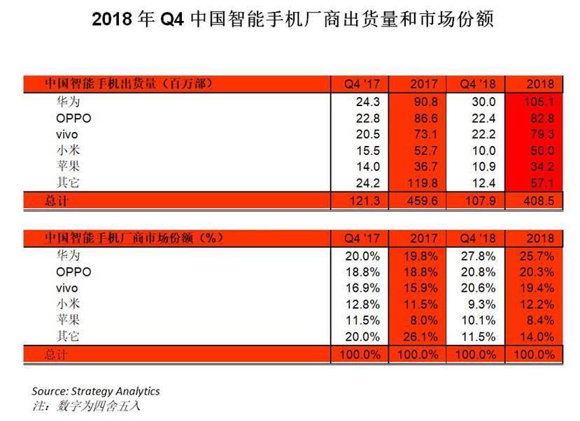 """2019手机行业前瞻:高通击落苹果 ,华为小米""""约架""""忙"""