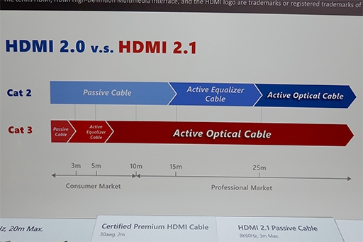 HDMI 2.1的普及难点竟是数据线:3米以上就必须有源